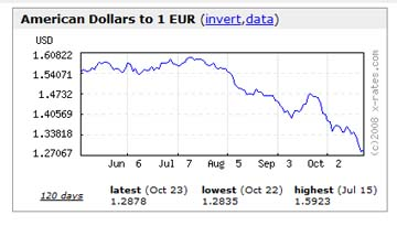 Dollar_euro_exchange_rate_oct_23_2008